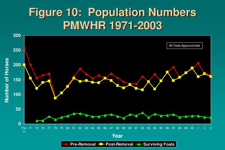 Figure 10:  Population Numbers