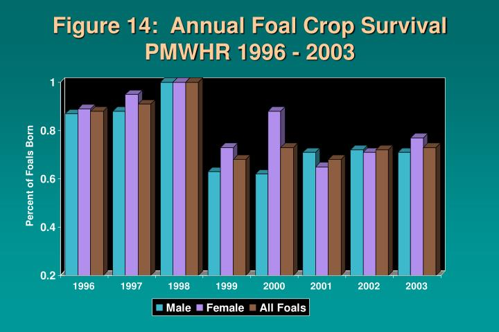 Figure 14:  Annual Foal Crop Survival