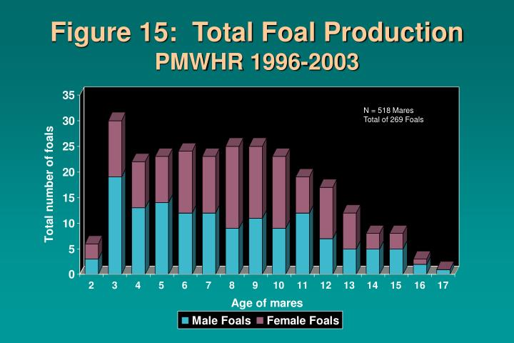 Figure 15:  Total Foal Production