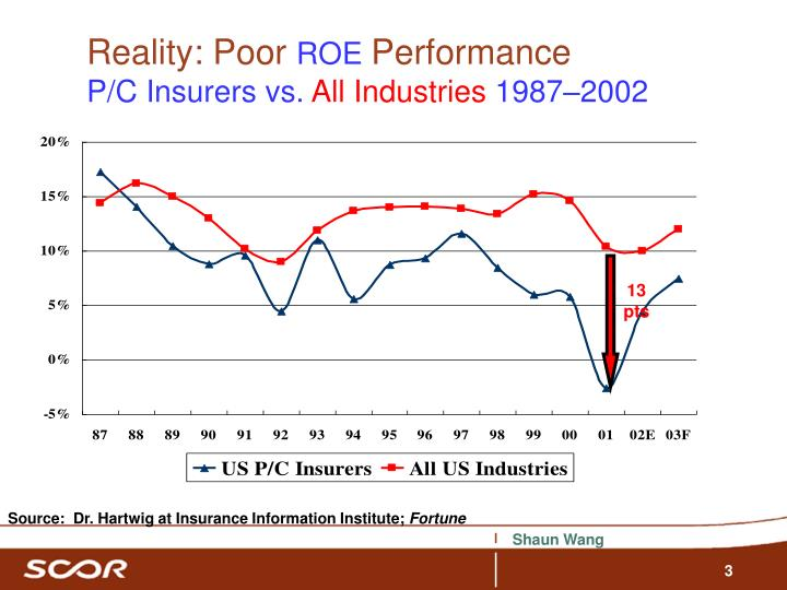 Reality poor roe performance p c insurers vs all industries 1987 2002