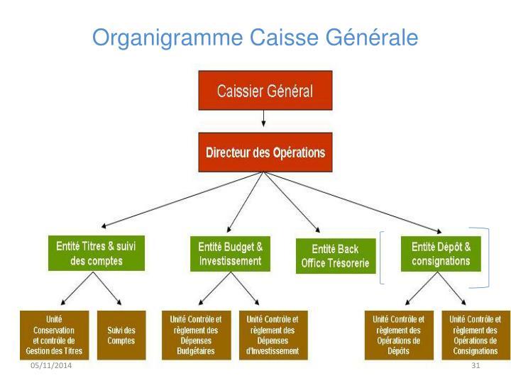 Organigramme Caisse Gnrale