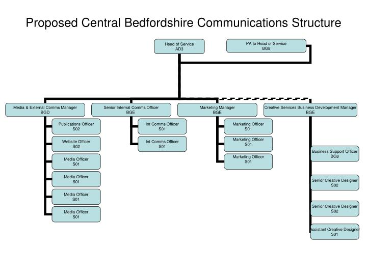 Proposed central bedfordshire communications structure