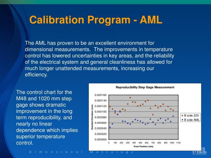 Calibration Program - AML