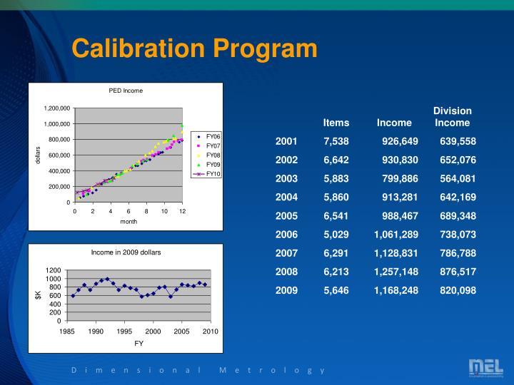 Calibration Program