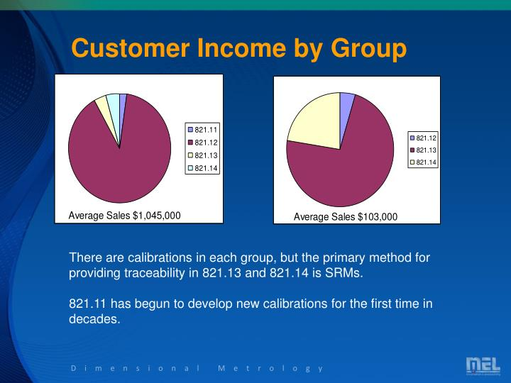 Customer Income by Group