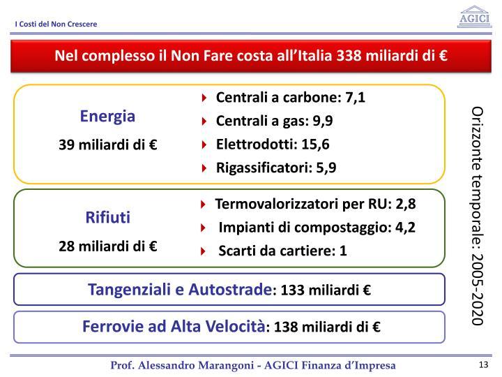 Nel complesso il Non Fare costa all'Italia 338 miliardi di €