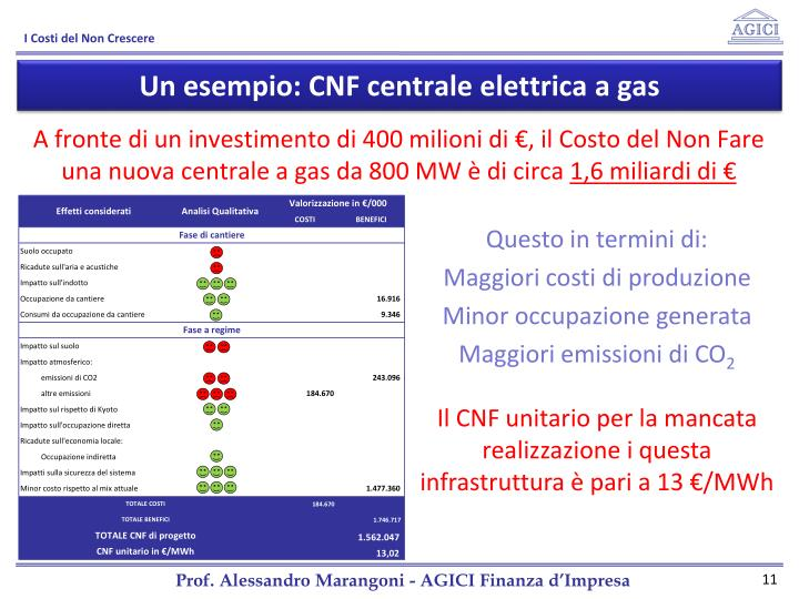 Un esempio: CNF centrale elettrica a gas