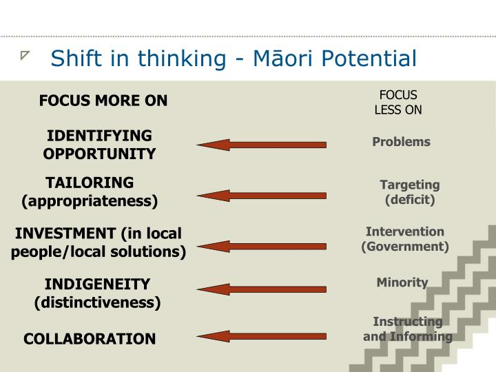 Shift in thinking - Māori Potential