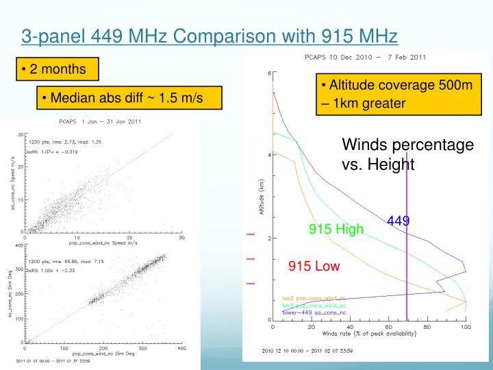 3-panel 449 MHz Comparison with 915 MHz