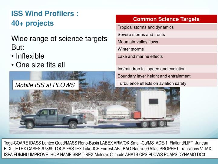 ISS Wind Profilers :