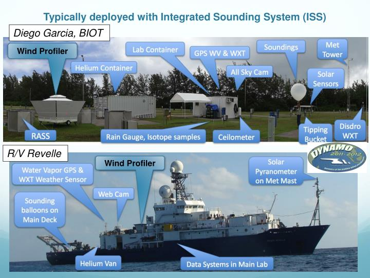 Typically deployed with Integrated Sounding System (ISS)