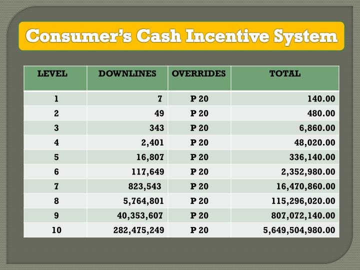 Consumer's Cash Incentive System