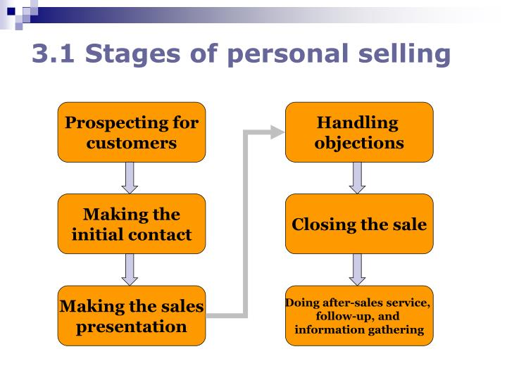 3.1 Stages of personal selling