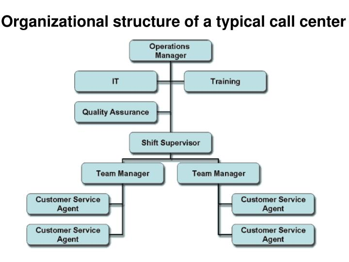 Organizational structure of a typical call center