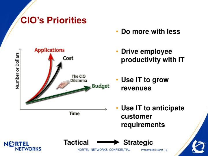 Cio s priorities