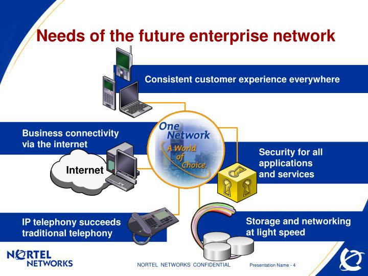 Needs of the future enterprise network