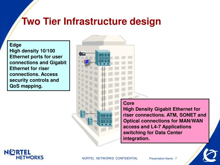 Two Tier Infrastructure design