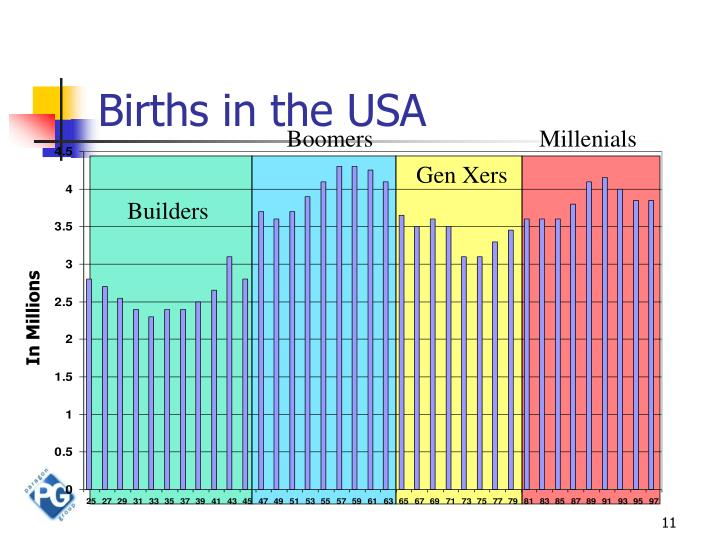 Births in the USA