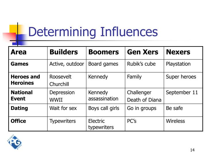 Determining Influences