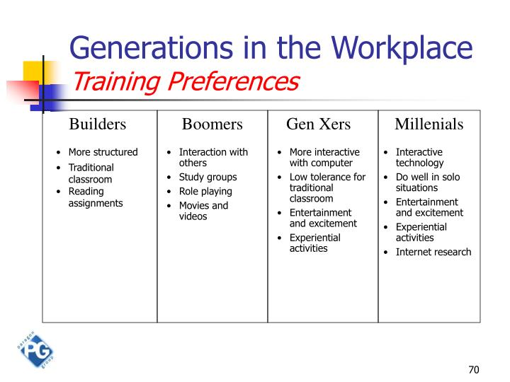 Generations in the Workplace