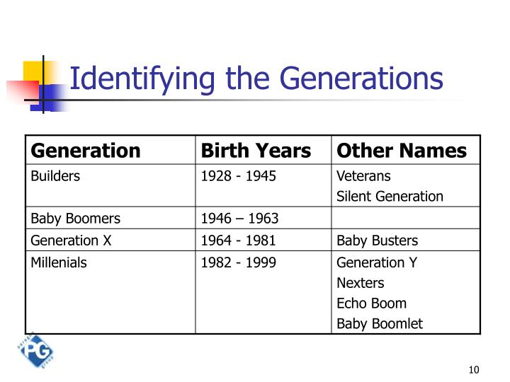 Identifying the Generations