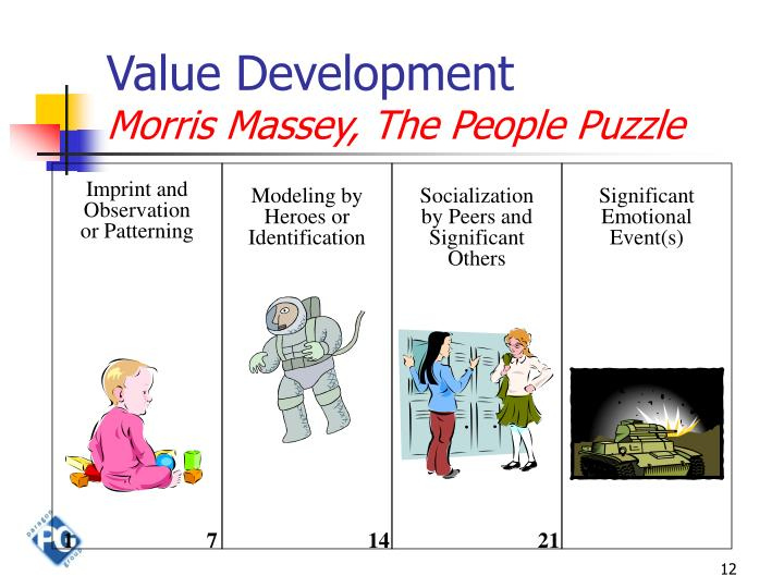 Value Development
