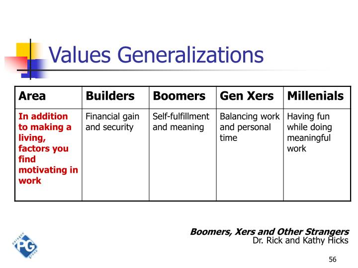 Values Generalizations