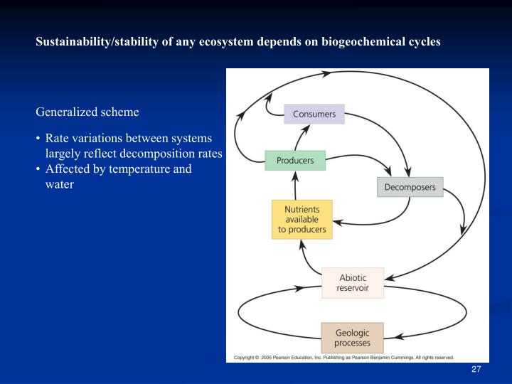 Sustainability/stability of any ecosystem depends on biogeochemical cycles