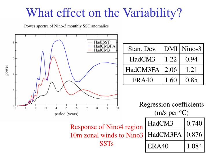 What effect on the Variability?