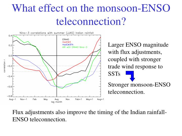 What effect on the monsoon-ENSO teleconnection?