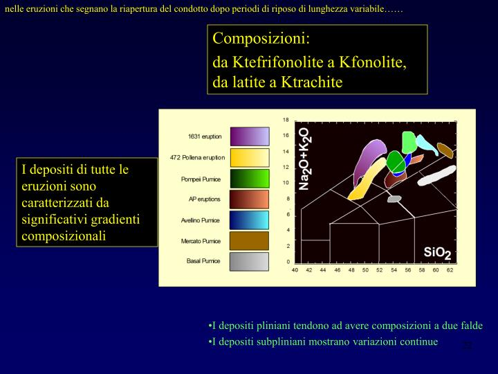 nelle eruzioni che segnano la riapertura del condotto dopo periodi di riposo di lunghezza variabile……