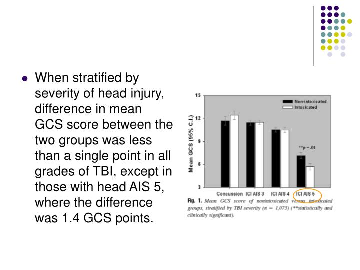 When stratified by severity of head injury, difference in mean GCS score between the two groups was less than a single point in all grades of TBI, except in those with head AIS 5, where the difference was 1.4 GCS points.