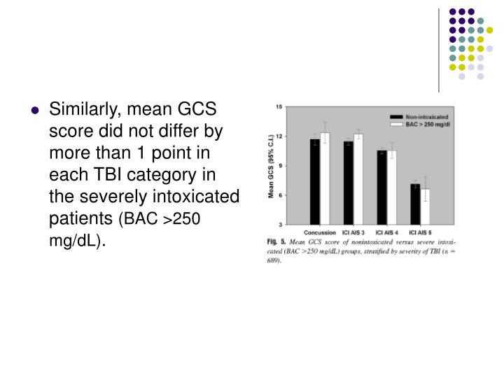 Similarly, mean GCS score did not differ by more than 1 point in each TBI category in the severely intoxicated patients
