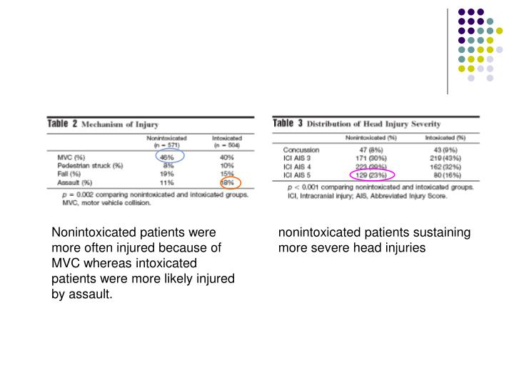 Nonintoxicated patients were more often injured because of MVC whereas intoxicated patients were more likely injured by assault.
