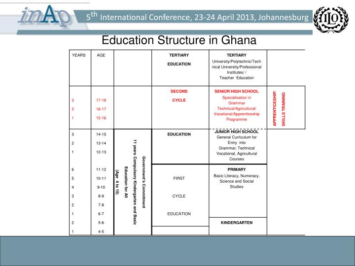 Education Structure in Ghana
