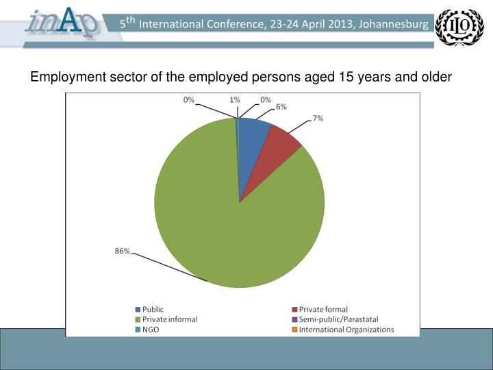 Employment sector of the employed persons aged 15 years and older