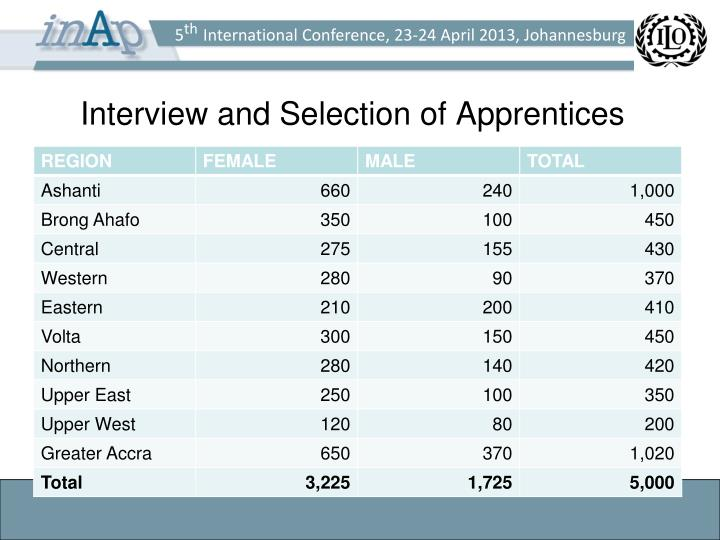 Interview and Selection of Apprentices