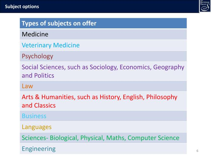 Subject options