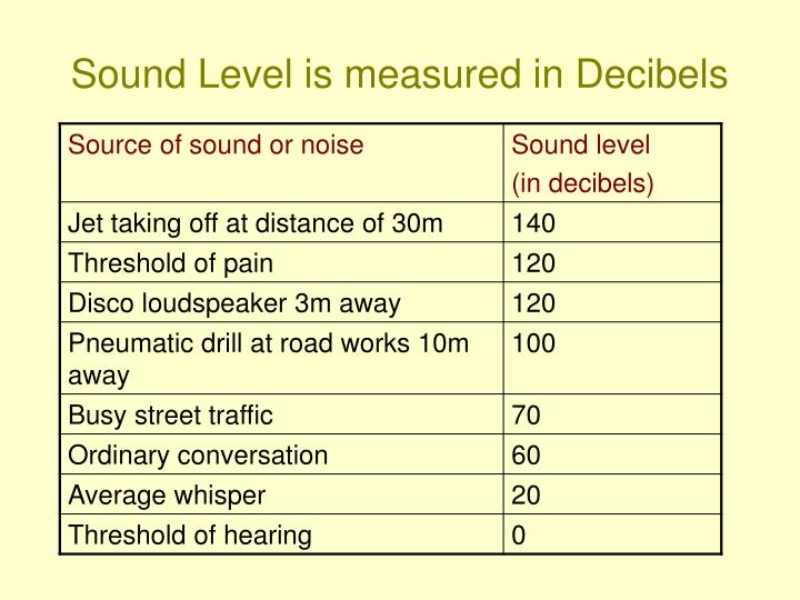 Sound Level is measured in Decibels
