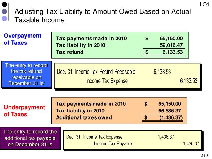 Adjusting tax liability to amount owed based on actual taxable income