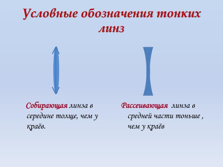 Условные обозначения тонких линз