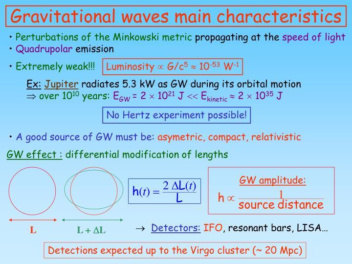 GW amplitude: