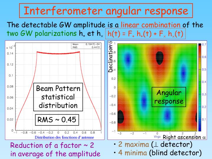 Interferometer angular response