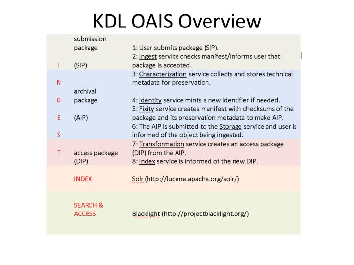 KDL OAIS Overview