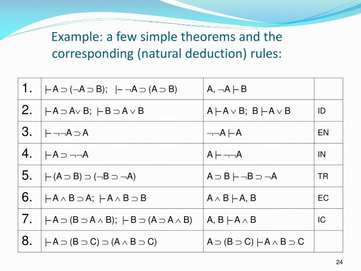 Example: a few simple theorems and the corresponding (natural deduction) rules: