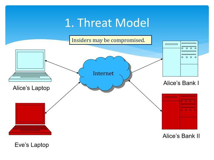 1. Threat Model