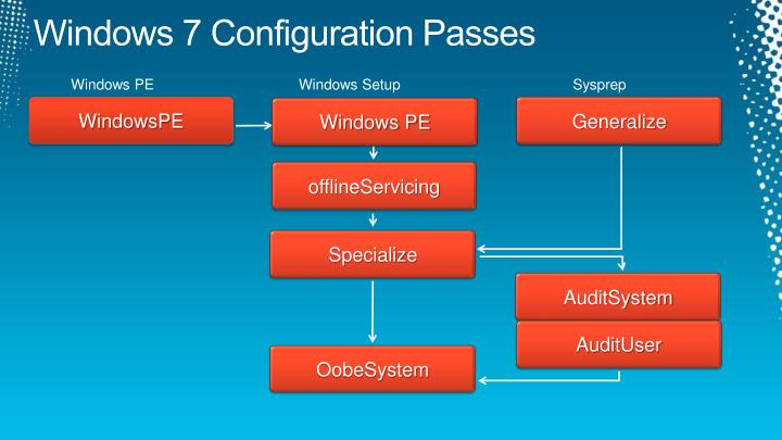 Windows 7 Configuration Passes
