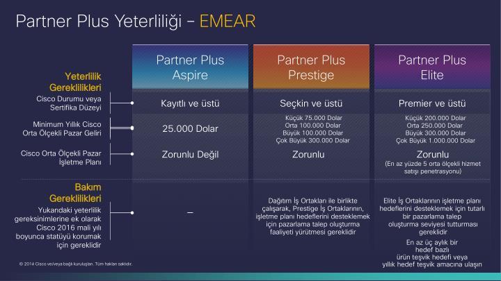 Partner Plus Yeterliliği –