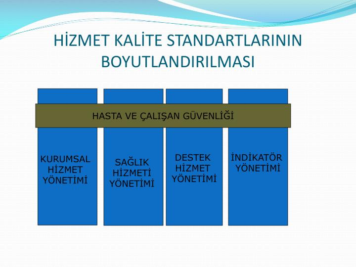 HİZMET KALİTE STANDARTLARININ BOYUTLANDIRILMASI