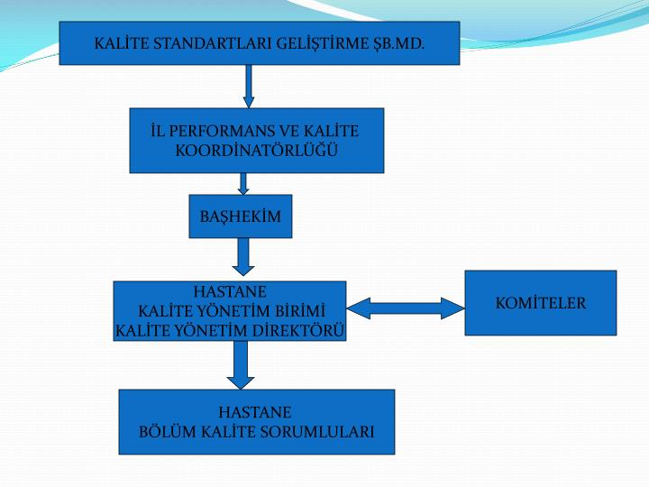 KALİTE STANDARTLARI GELİŞTİRME ŞB.MD.